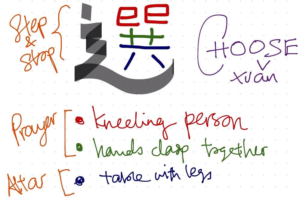 How do we CHOOSE? Meditation on the Mandarin word.